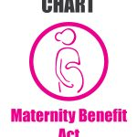 Chart – Maternity Benefit Act